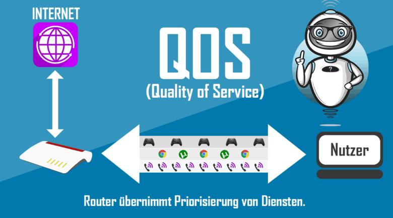 QOS - Quality of Service - Schaubild
