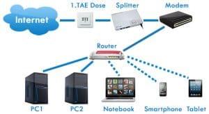 DSL Netzwerkplan