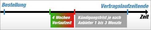 DSL-Anbieter wechseln - Kündigung